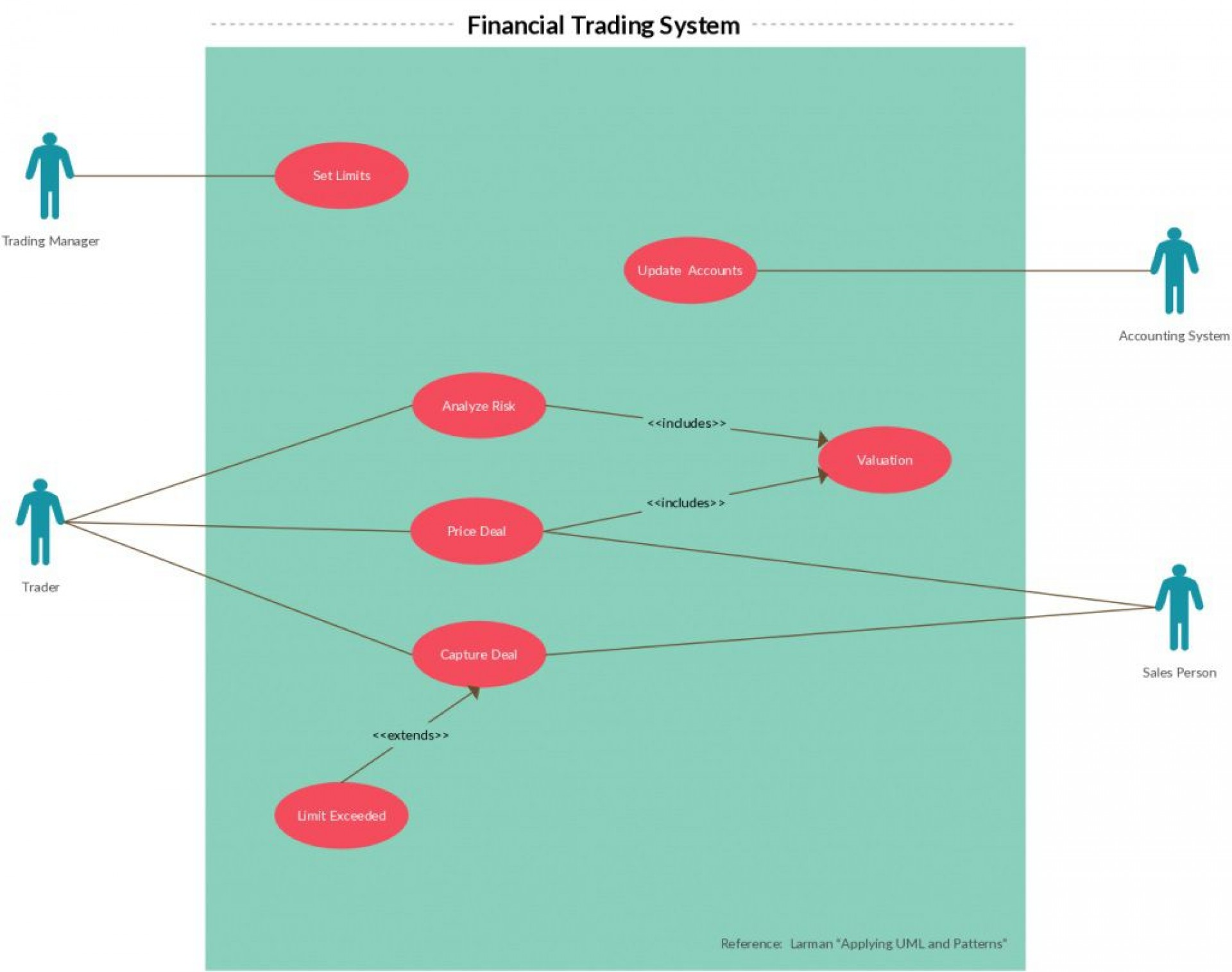 Use Case Diagram Template Addictionary