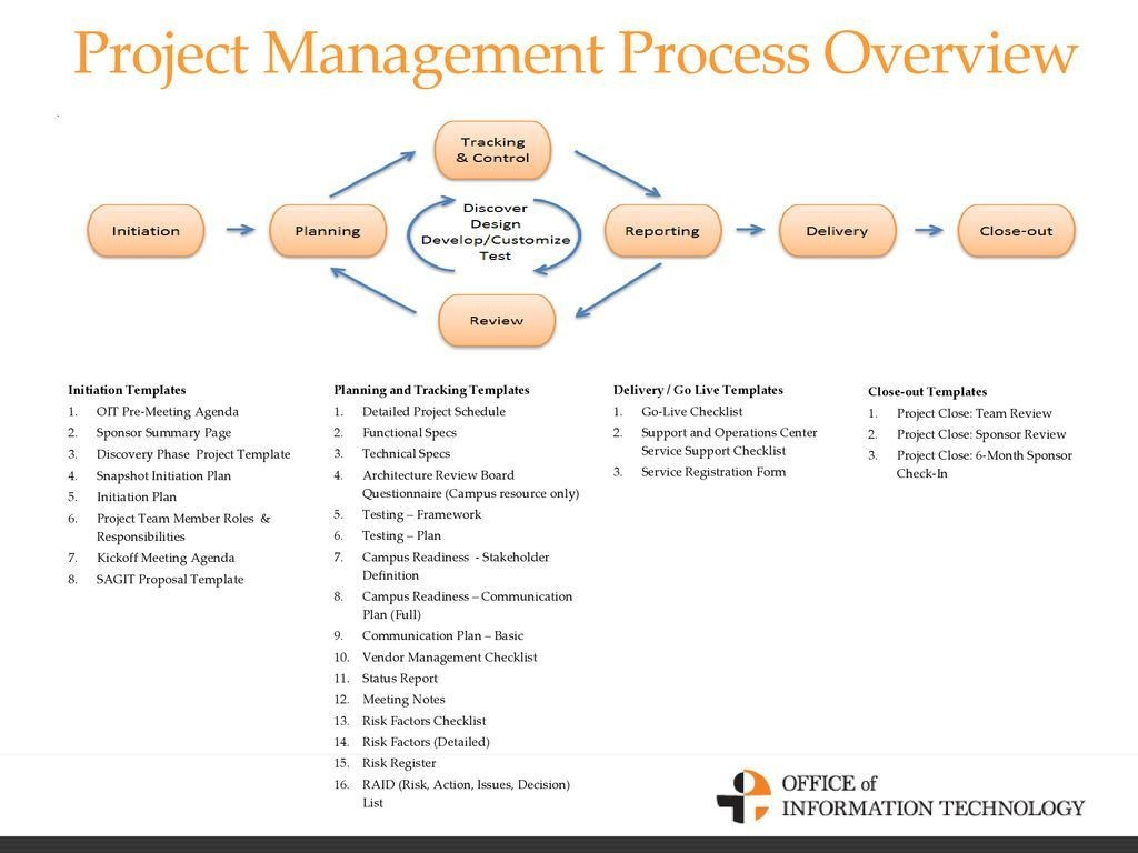 010 Staggering Project Management Kickoff Meeting Template Ppt High Definition Large