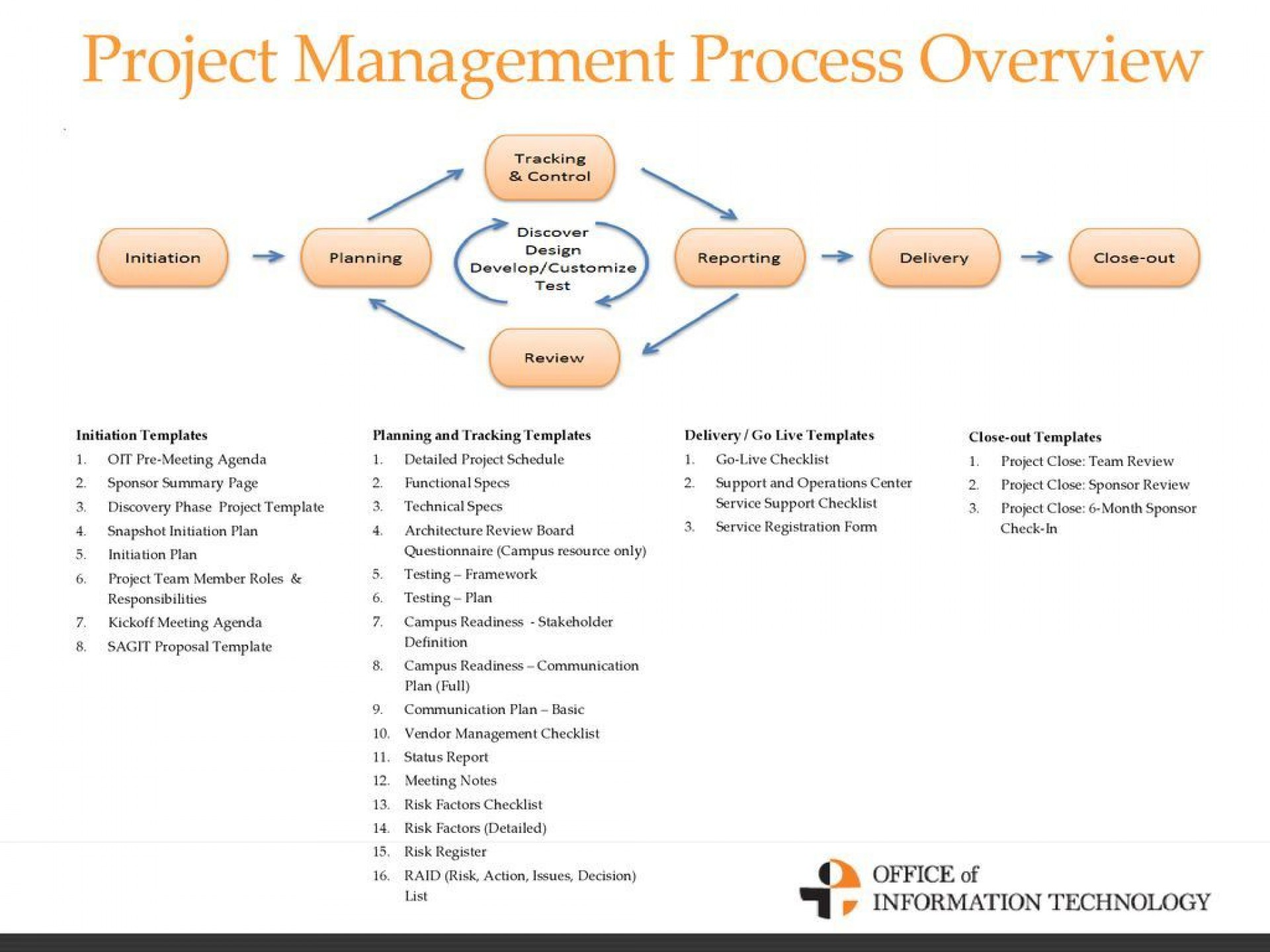 010 Staggering Project Management Kickoff Meeting Template Ppt High Definition 1920