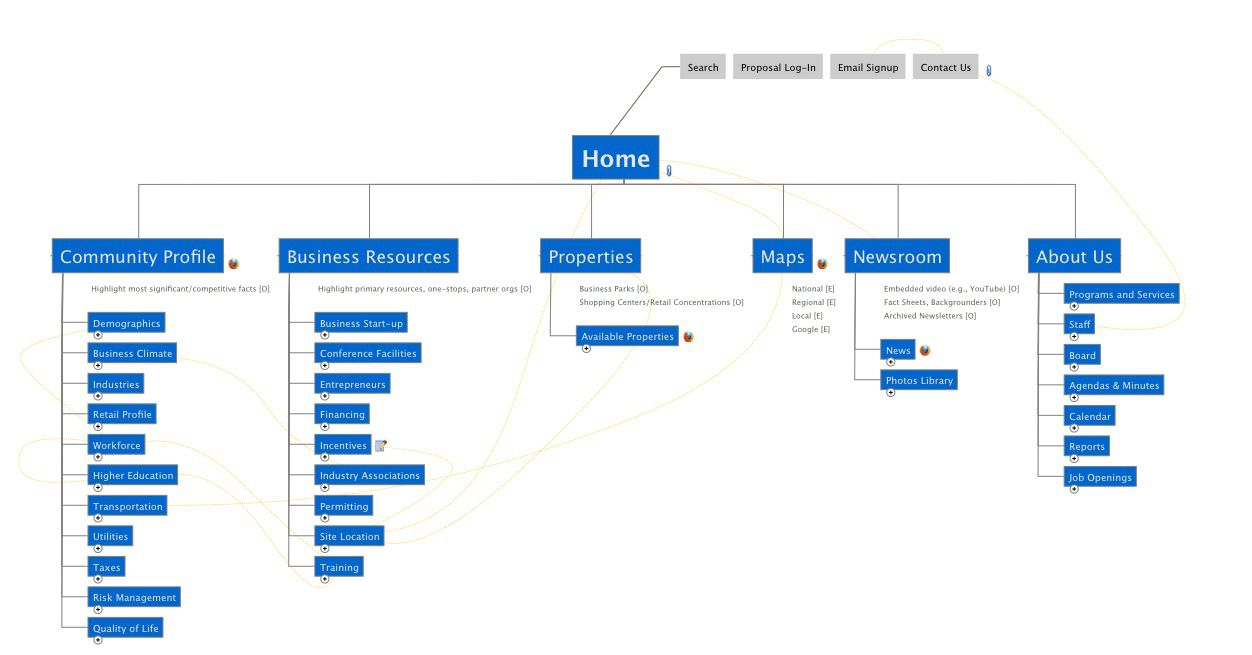 011 Archaicawful Website Site Map Template Example Full