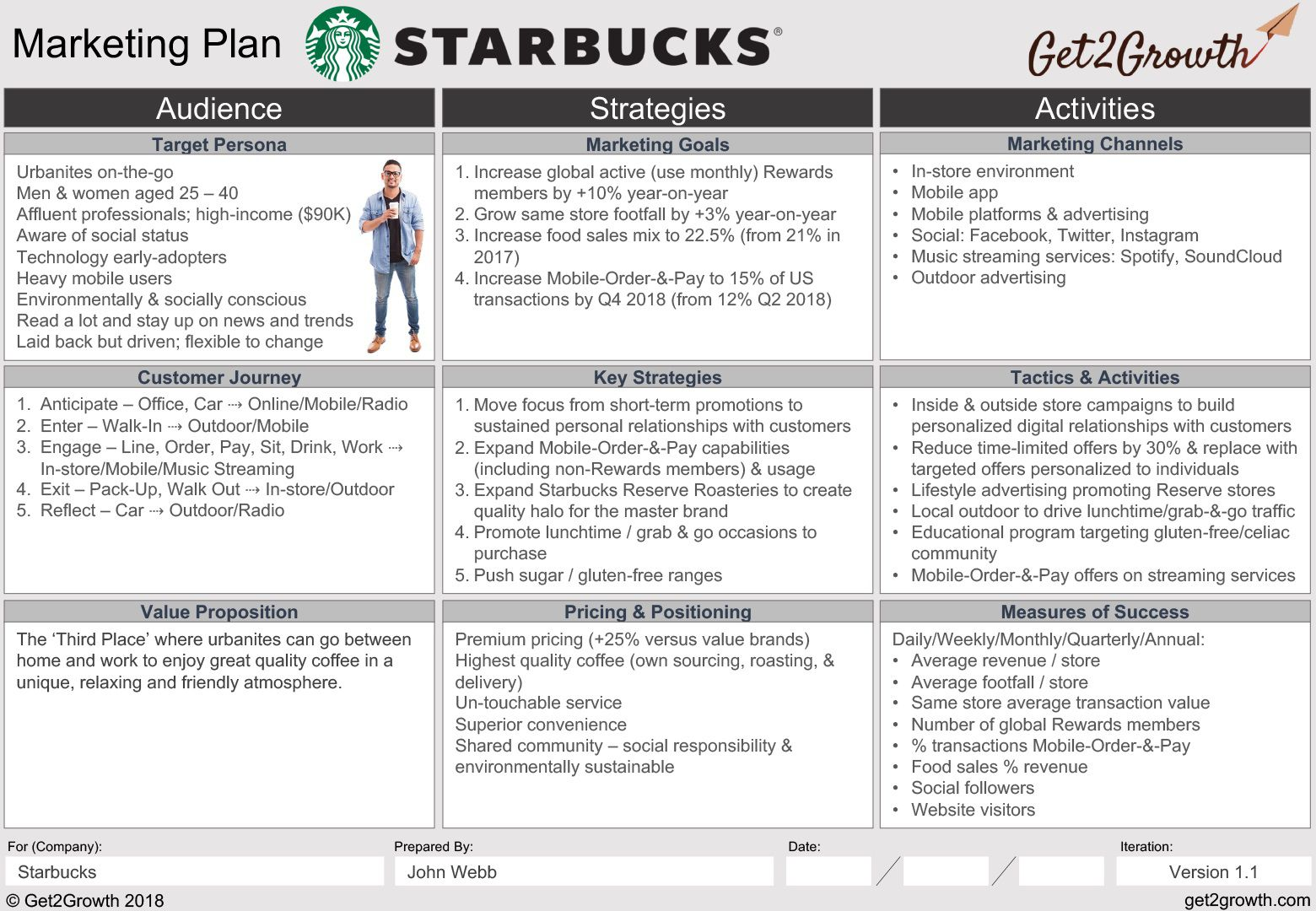 Sales Planning Template Excel from www.addictionary.org