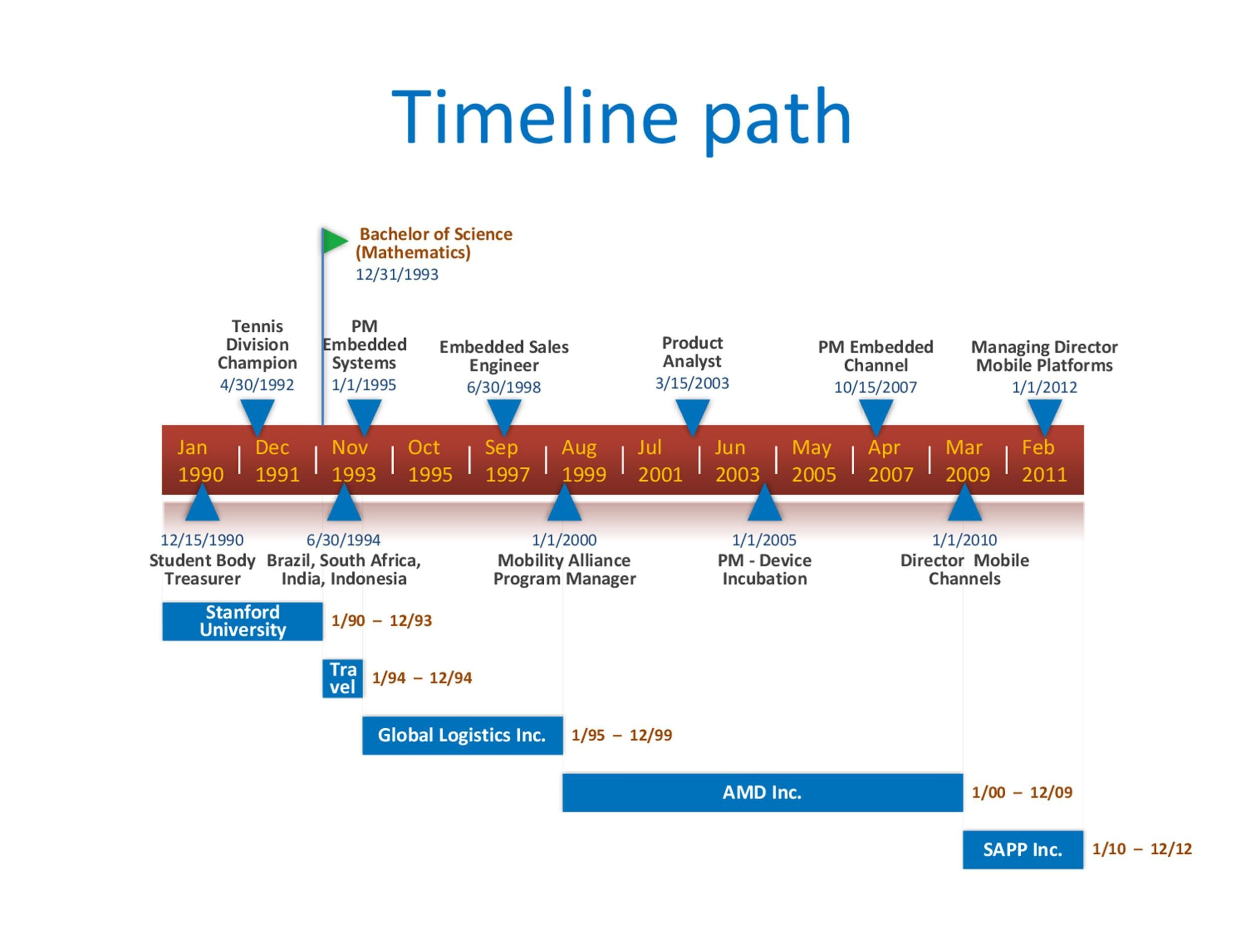 011 Unique Timeline Template For Word 2016 Inspiration Full