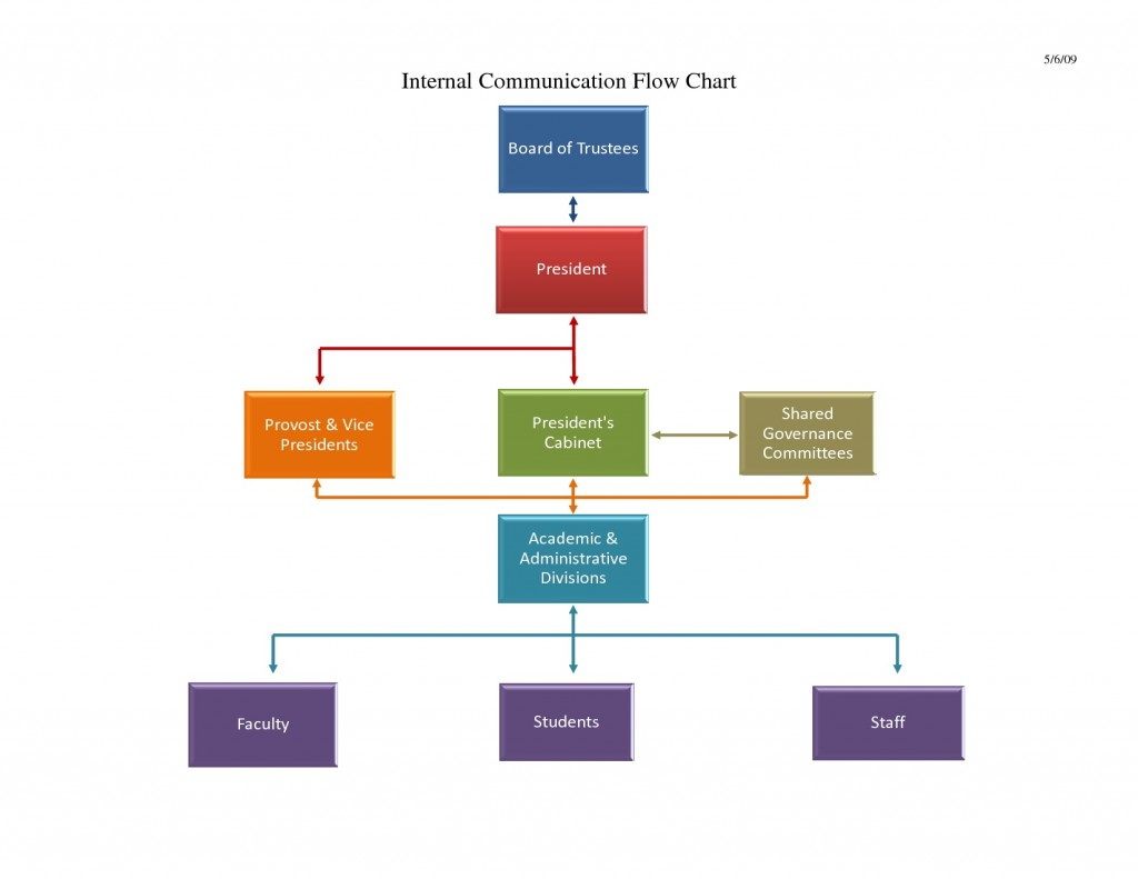 Flow Chart Template Excel Internal Communication  Download MicrosoftLarge